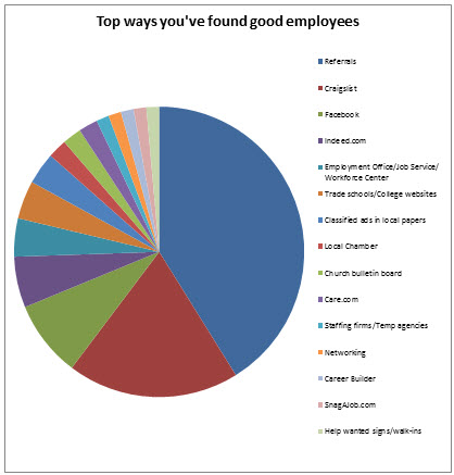 Find-employees