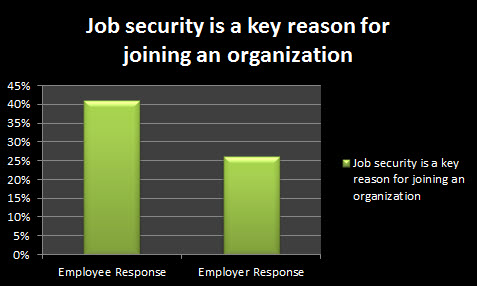 Job-security